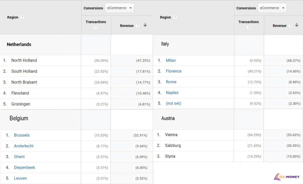 Статистика прибыльности по регионам и городам.