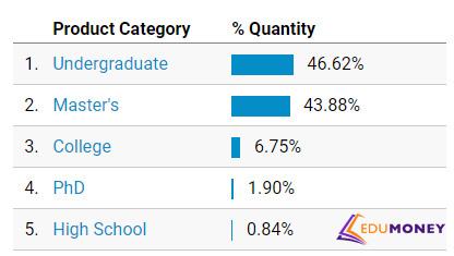Статистика по ученой степени клиентов из ЕС.