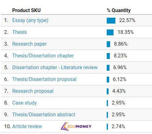 Аналитика рейтинга по типам письменных работ в ЕС.