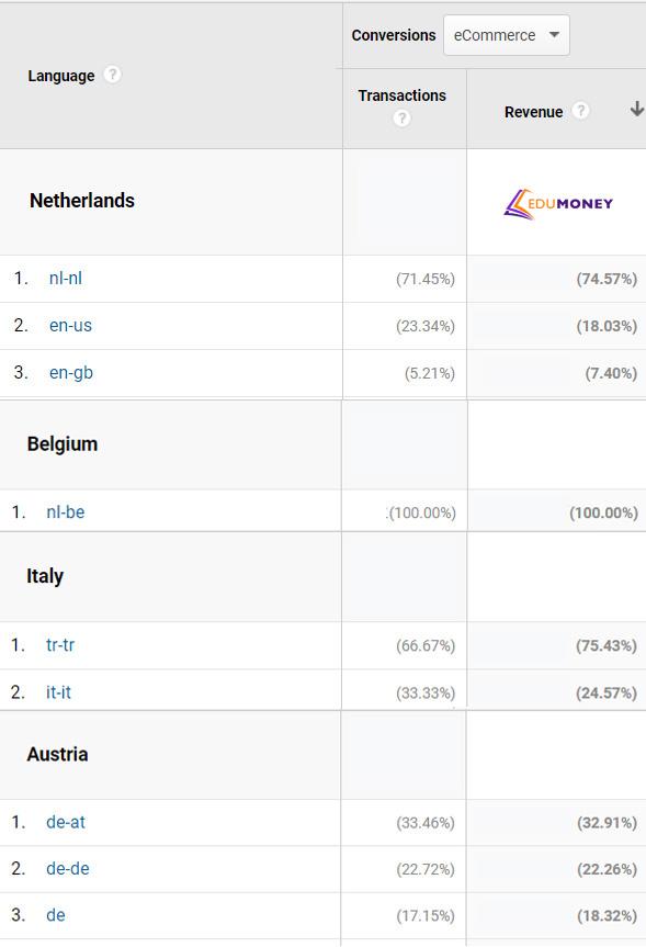 Статистика прибыльности по языкам девайсов в Нидерландах, Бельгии, Италии и Австрии.